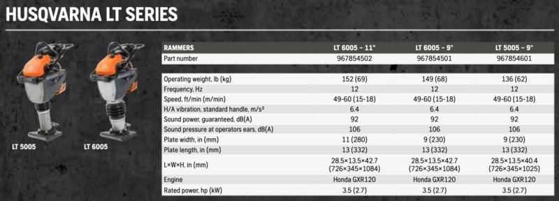 Husqvarna LT Series Chart