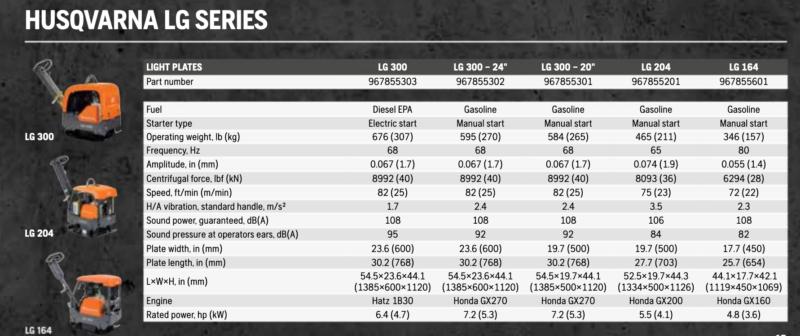 Husqvarna LG Series Chart